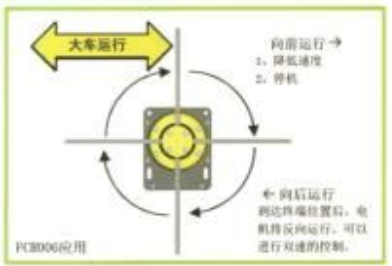 Yellow Position ( Rotation Angle ) Limited Switch For Complex Cranes And Lifting Hoists